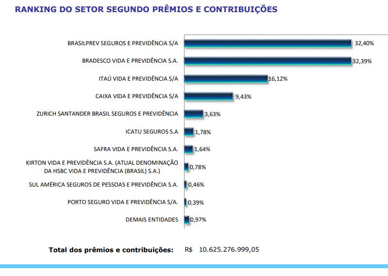 O ranking de participação das companhias segundo prêmios e contribuições