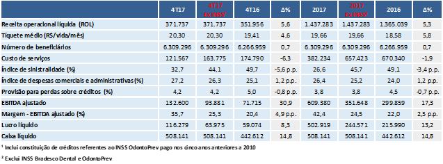 OdontoPrev: Principais indicadores