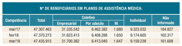 Número de beneficiários em planos de assistência médica