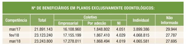 Número de beneficiários em planos exclusivamente odontológicos