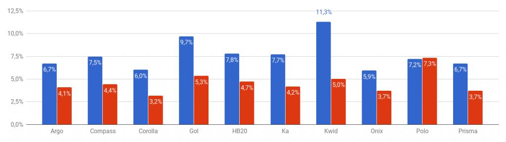 *Variação por preço de seguro (price ratio) (azul: homens; vermelho: mulheres)