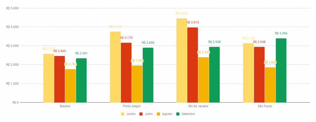 *Variação do preço médio do seguro por cidade para carros emplacados entre junho e setembro (cotação feita no início do mês subsequente)