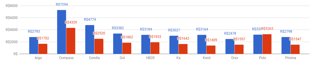 *Preço do seguro por modelo, média setembro (azul: homens; vermelho: mulheres)