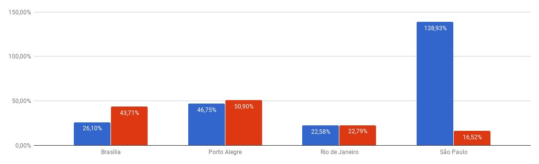 *Variação do preço médio do seguro por cidade(azul: homens; vermelho: mulheres)
