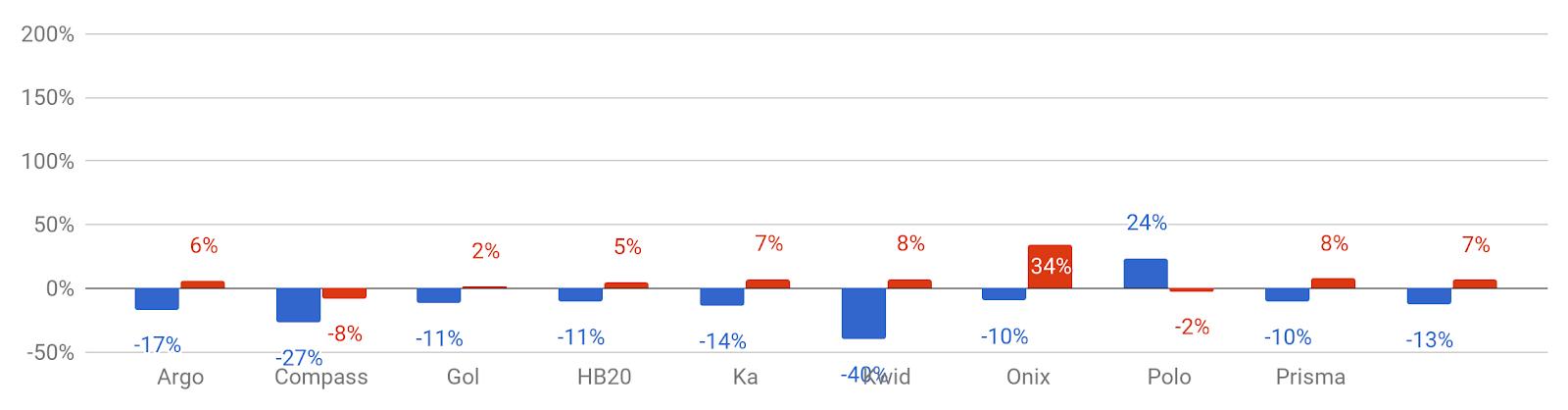 *Variação do preço médio do seguro dos modelos que se repetem entre setembro e outubro (azul: homens; vermelho: mulheres)