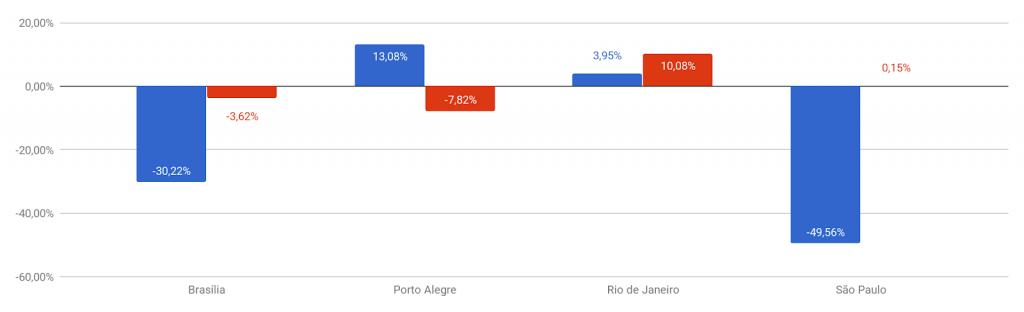 *Variação do preço médio do seguro por cidade (azul: homens; vermelho: mulheres)