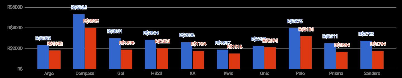 *Preço do seguro por modelo, média novembro (azul: homens; vermelho: mulheres)