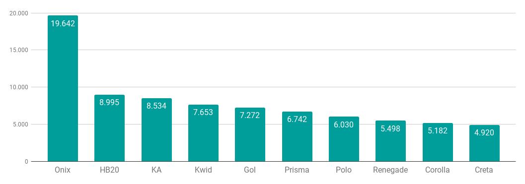 *Ranking dos 10 veículos mais emplacados em dezembro, de acordo com a Fenabrave