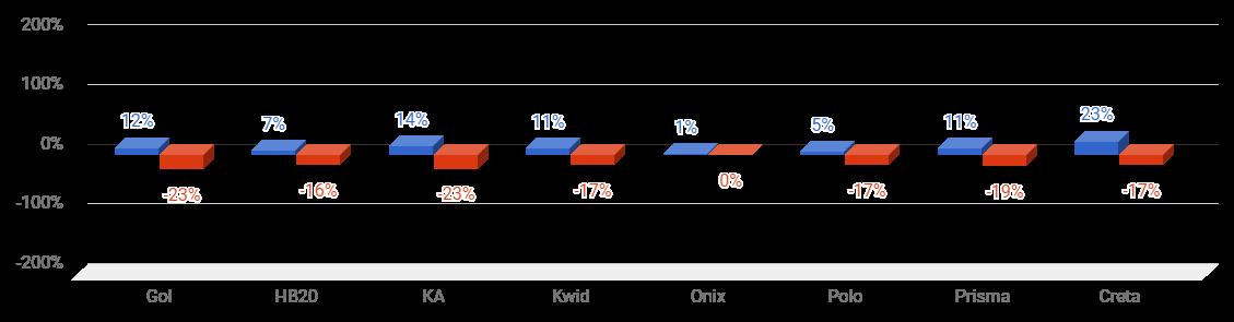 *Variação do preço médio do seguro dos modelos que se repetem entre novembro e dezembro (azul: homens; vermelho: mulheres)