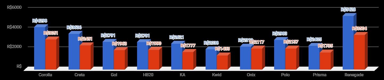 *Preço do seguro por modelo, média janeiro (azul: homens; vermelho: mulheres)