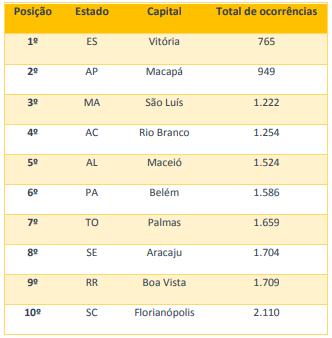 Ranking mostra as capitais com menos acidentes de trânsito nos últimos 2 anos