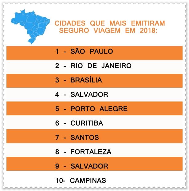 Cidades que mais emitiram o seguro viagem em 2018