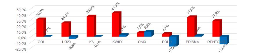 * Variação do preço médio do seguro dos modelos que se repetem entre dezembro e janeiro (vermelho: mulheres; azul: homens)