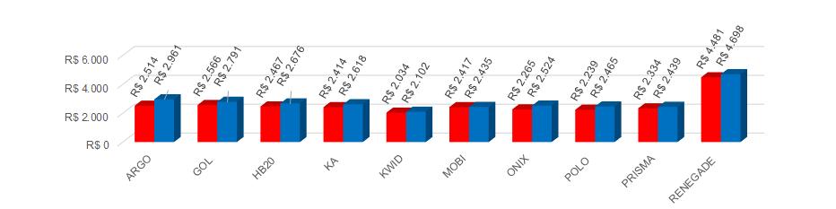 *Preço do seguro por modelo, média fevereiro (vermelho: mulheres; azul: homens)