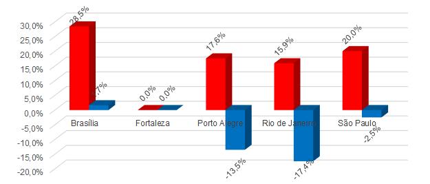 *Variação do preço médio do seguro por cidade (vermelho: mulheres; azul: homens)