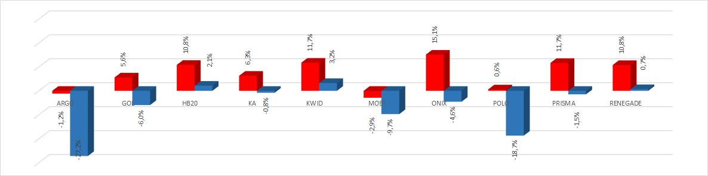 *Variação do preço médio do seguro dos modelos que se repetem entre janeiro e fevereiro(vermelho: mulheres; azul: homens)