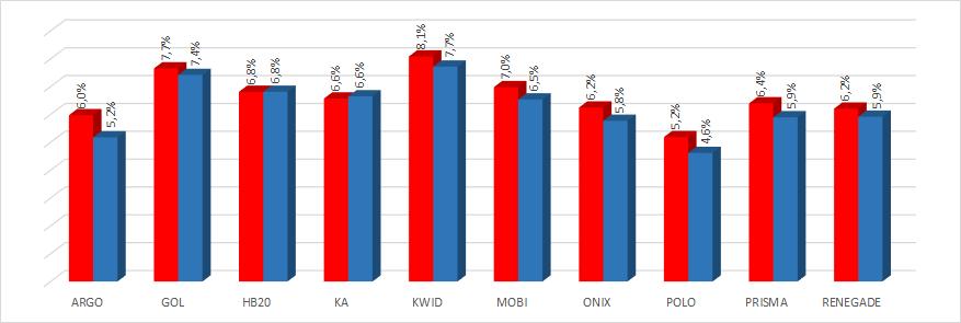*Variação por preço de seguro (price ratio) /(vermelho: mulheres; azul: homens)