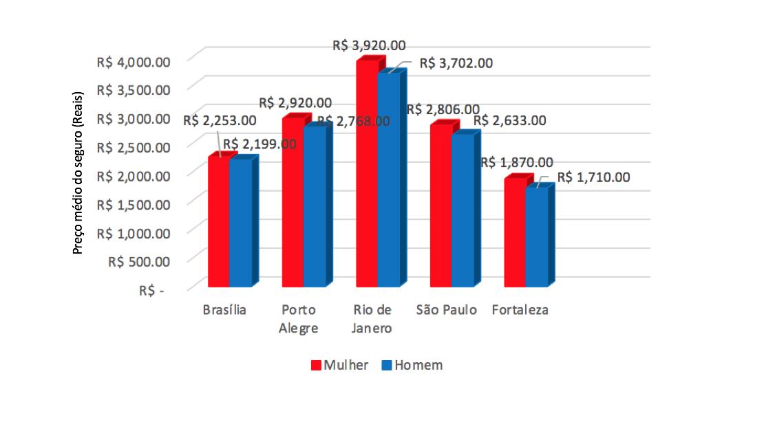 *Preço médio do seguro em março por cidade (vermelho: mulheres; azul: homens)