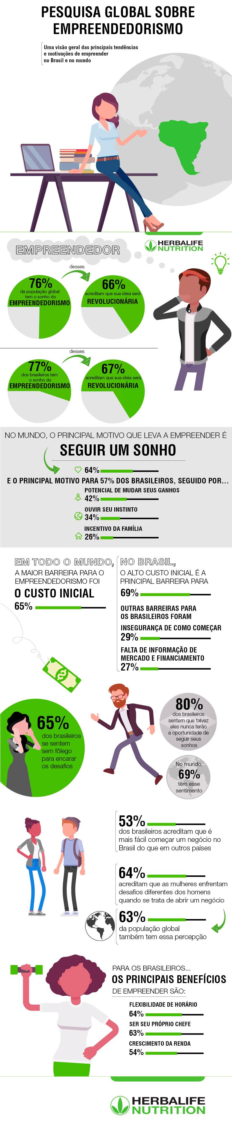 Divulgação/Infográfico da pesquisa sobre empreendedorismo
