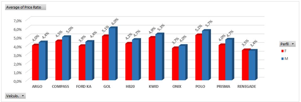 *Variação por preço de seguro (price ratio) (vermelho: mulheres; azul: homens)