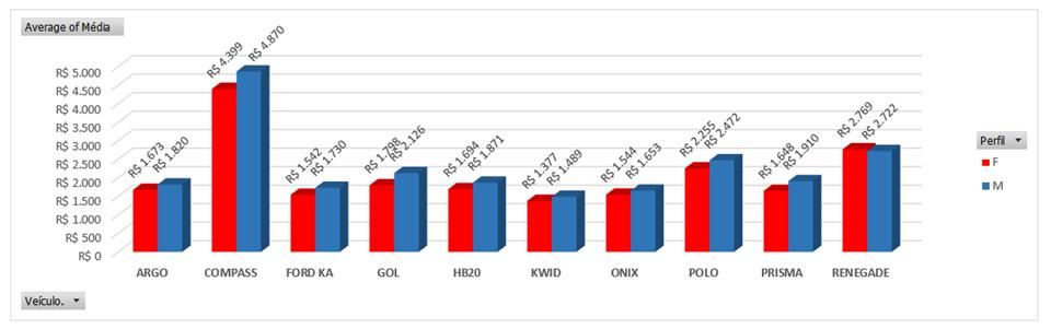 *Preço do seguro por modelo, média julho (vermelho: mulheres; azul: homens)