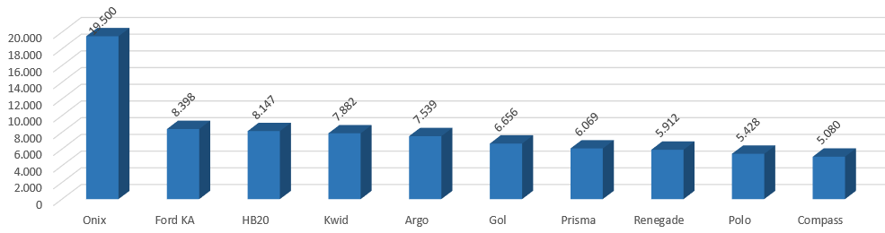 *Ranking dos 10 veículos mais emplacados em junho, de acordo com a Fenabrave