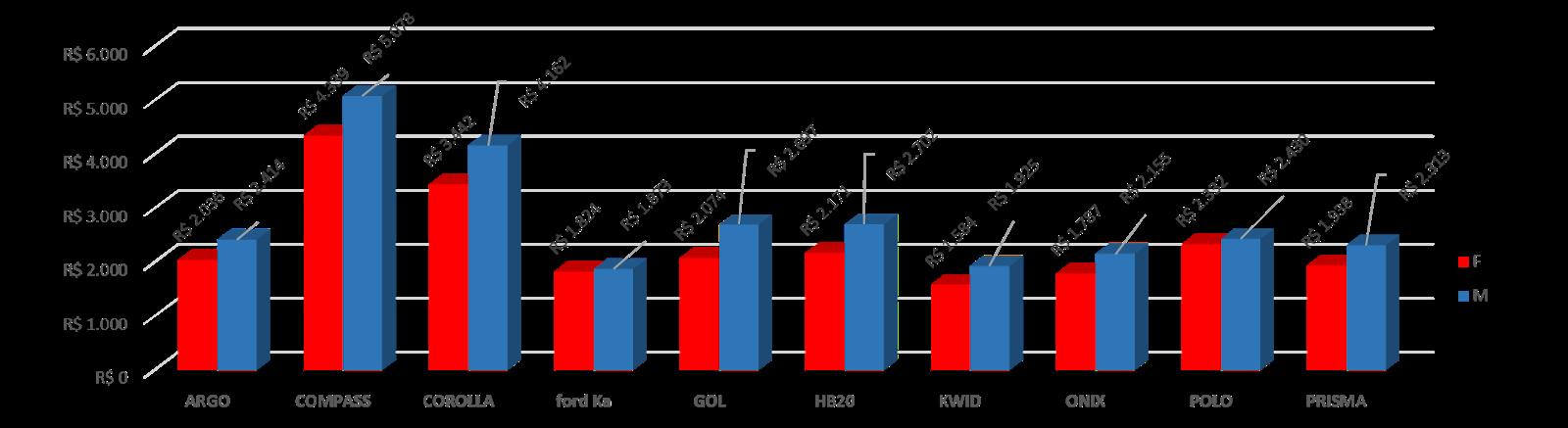 *Preço do seguro por modelo, mediana agosto. (vermelho: mulheres; azul: homens)