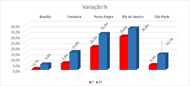 *Variação do preço médio do seguro por cidade (azul: mulheres; cinza: homens)