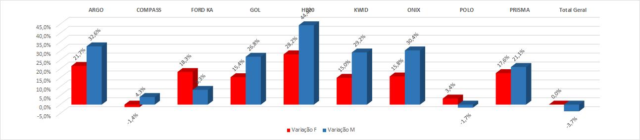 *Variação de modelo, média agosto. (vermelho: mulheres; azul: homens)